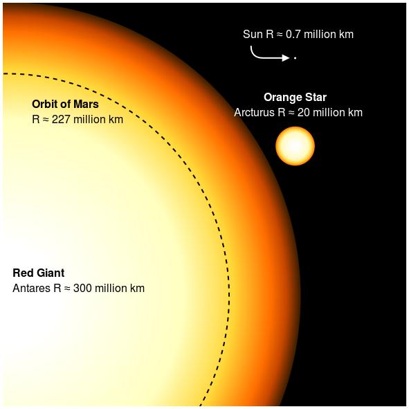 red orange and sun