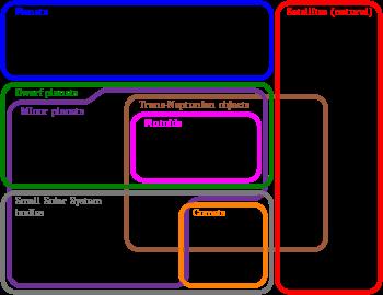Euler_diagram_of_solar_system_bodies_svg